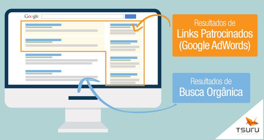 Por que vale a pena investir em Links Patrocinados - Google AdWords