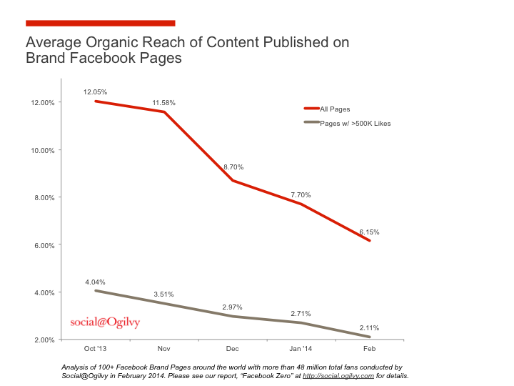 Organic-Reach-Chart