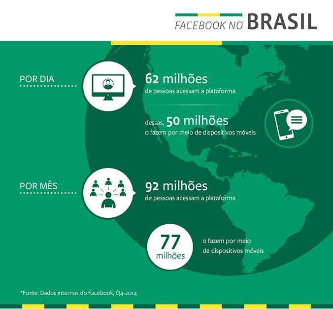 Dados do Facebook no Brasil