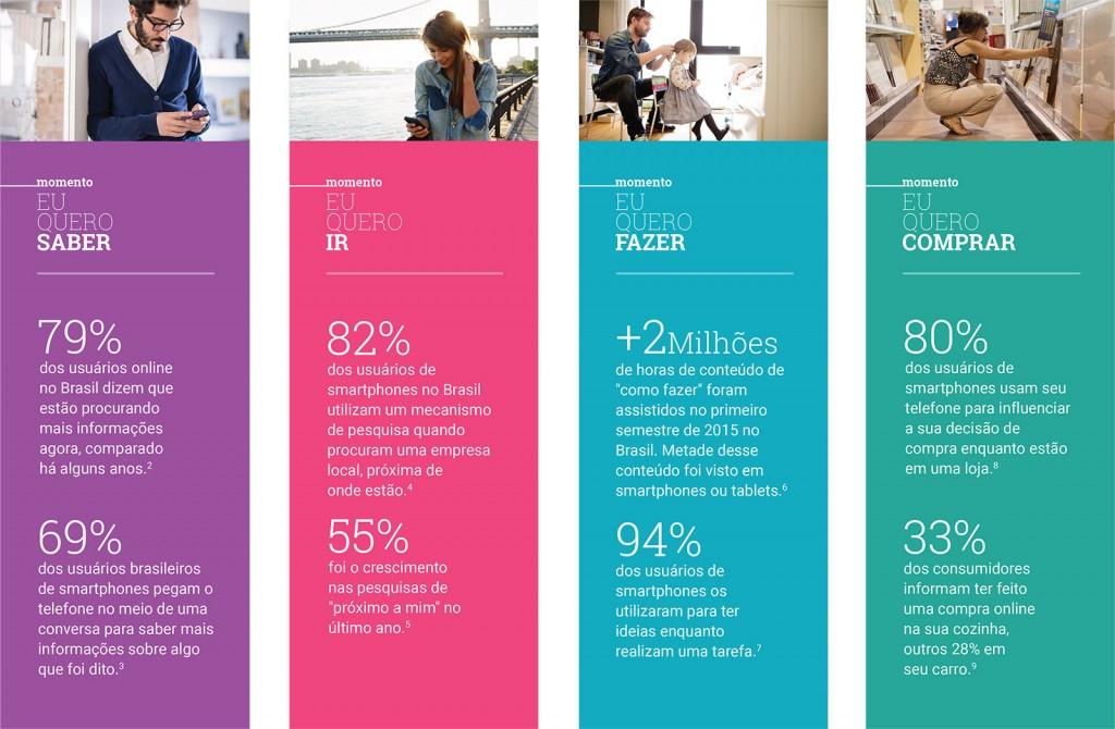 4 novos momentos do consumidor