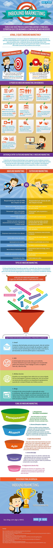 Infográfico Inbound Marketing