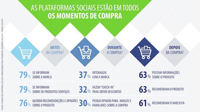 Plataformas sociais estão em todo momento de compra