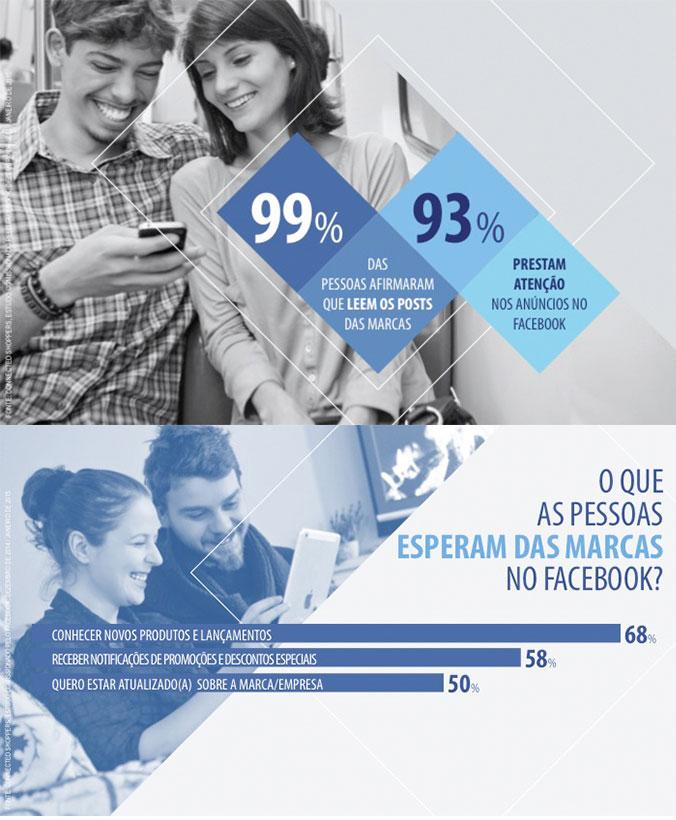 O que as pessoas esperam das marcas no Facebook?