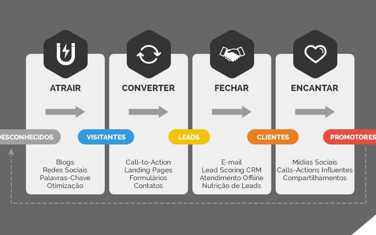 As 4 etapas do Inbound Marketing
