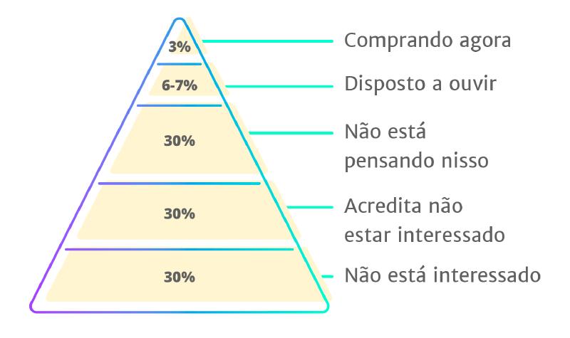 piramide-de-chet-holmes